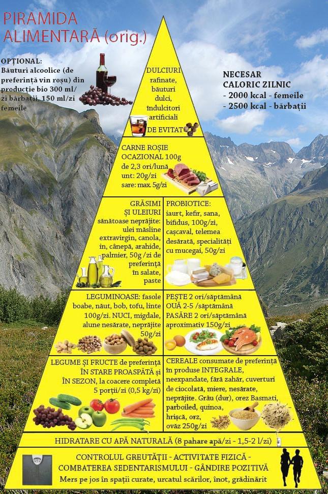 Dieta post-COVID: 7 alimente recomandate - 1