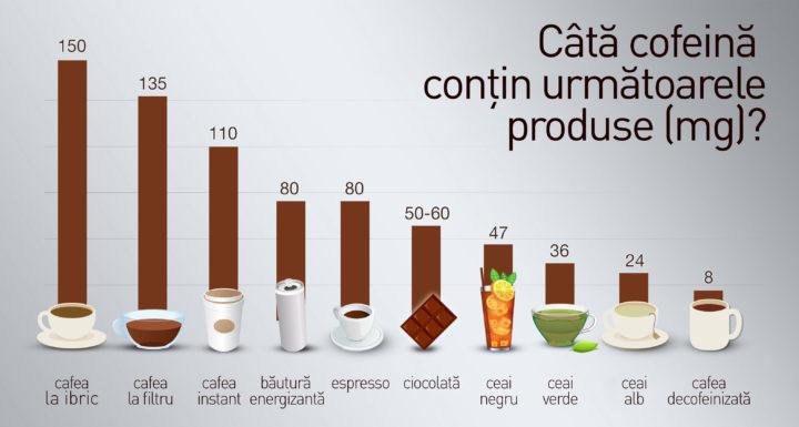 Continutul de cofeina al diverselor produse